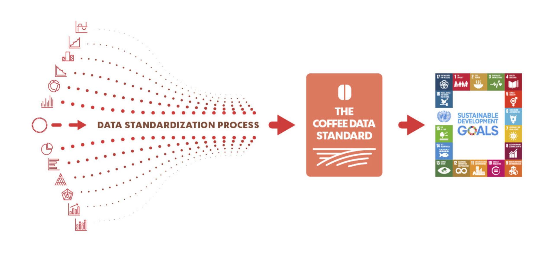 CoffeeDataProject_Process.jpg#asset:17854:responsiveLarge